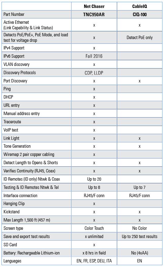 Net Chaser vs CableIQ Comparison Chart
